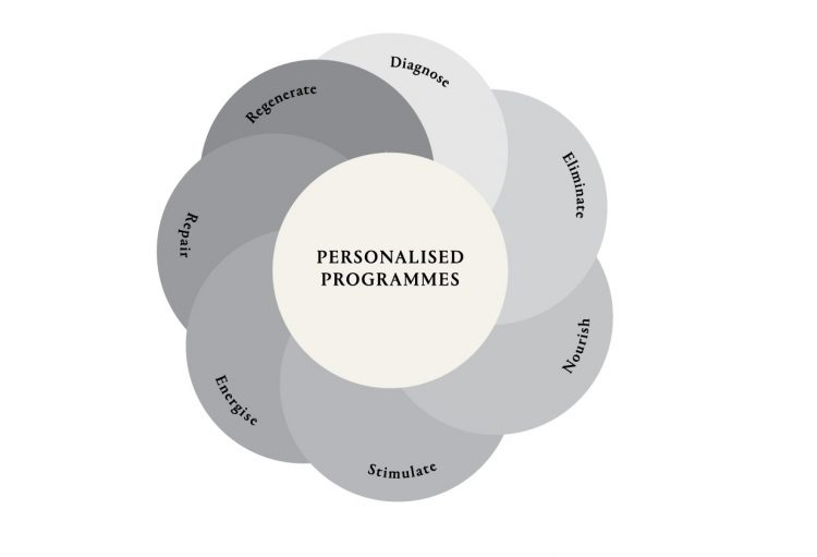 CHENOT_PERSONALISED_PROGRAMMES-002.jpg